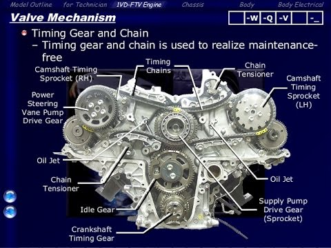 Toyota Engine 45 V8 D4D Technical Education - YouTube