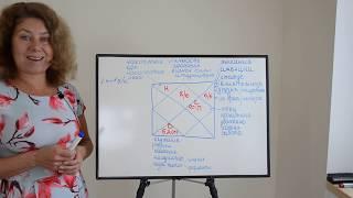 """#школаастрологии Урок 28. Астрологические  """"лекарства"""" от долгов"""