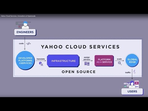 Yahoo Cloud Services: Innovation at Hyperscale