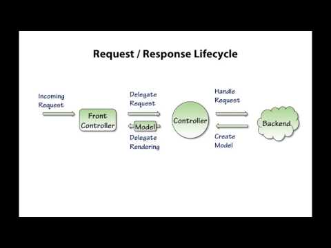 Introduction to Spring MVC Request -  Response Lifecycle