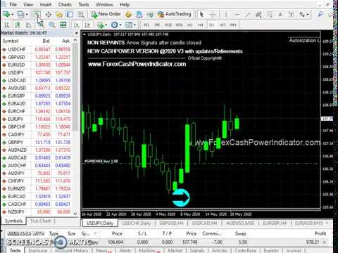 Forex indicator reviews 2020