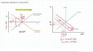 Automatic stabilizers in Fiscal Policy