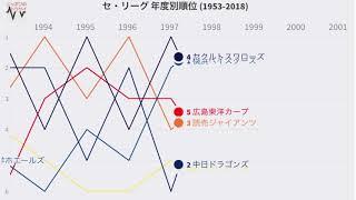 【プロ野球】 セ・リーグ 年度別順位の推移 (1953-2018)