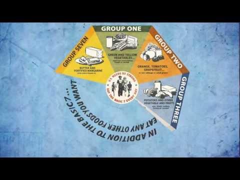 The Evolution of USDA Food Guides