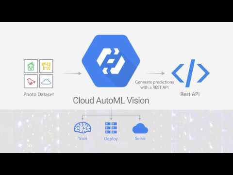 Introducing Cloud AutoML