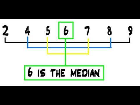 Median (Middle) Value of an Array Tutorial