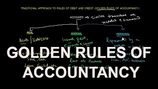 ACCOUNTING CONCEPTS   GOLDEN RULES OF ACCOUNTANCY