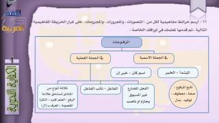 الكفاية النحوية الكفايات اللغوية 4 نظام المقررات Youtube