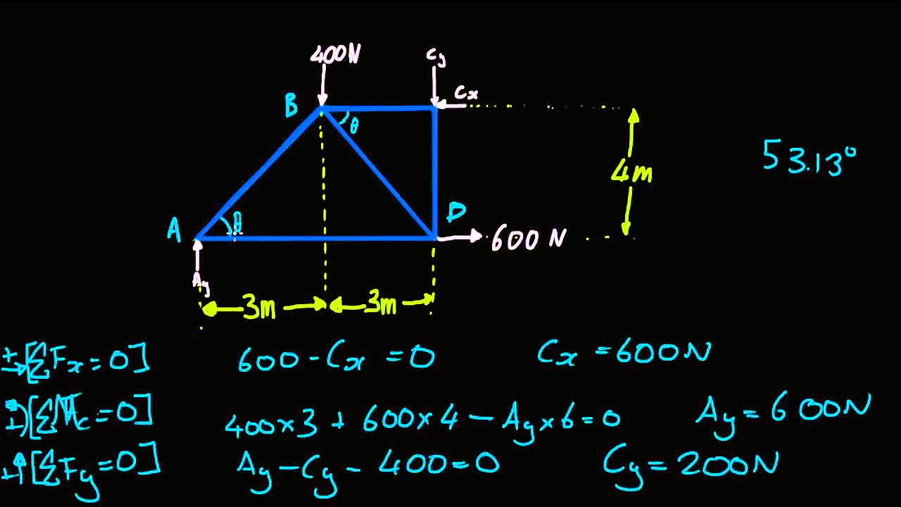 Simple Truss Analysis Method Of Joints Youtube