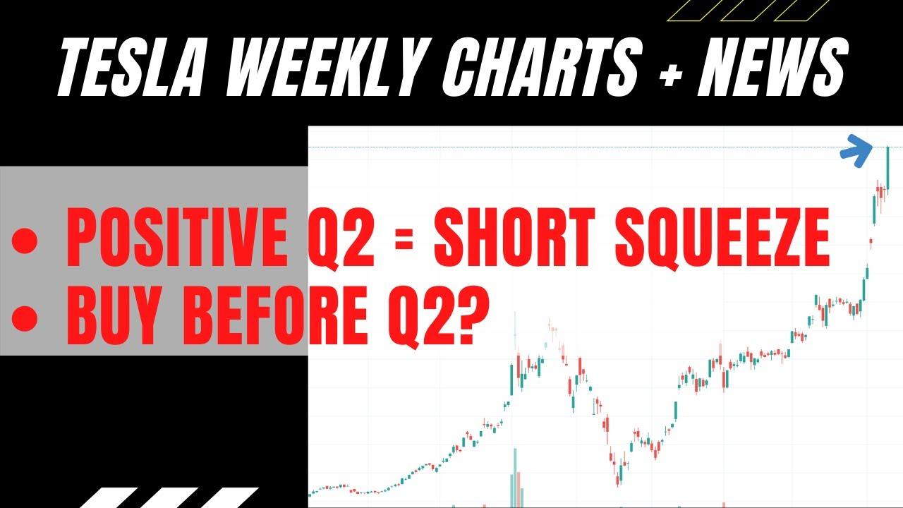 TSLA Weekly Analysis   Tesla Stock   Q2 2020 prediction