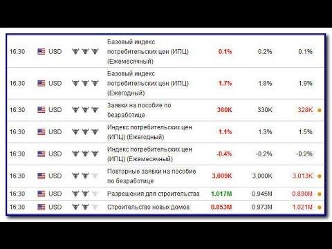 Экономический календарь для Форекс трейдера