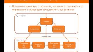Каталог поддерживающих услуг и OLA(, 2014-02-19T11:57:57.000Z)
