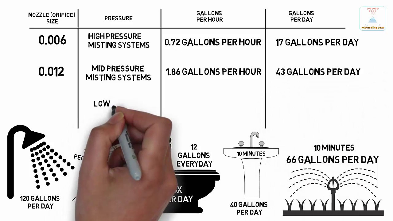 Misting System Water Consumption Youtube