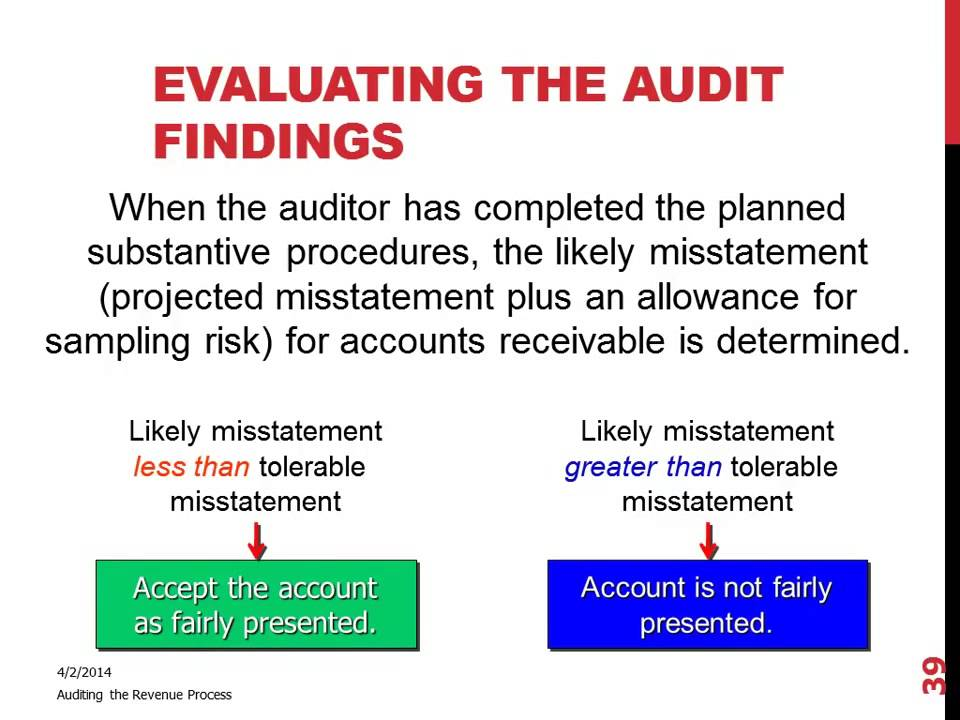 Evaluating the Audit Findings