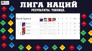 Сборная России потеряет первое место в группе