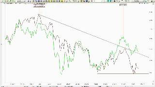 MB Trading Videocast May 30 2013
