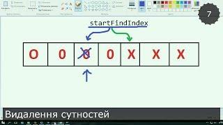 Unity3D Українською. Моя RPG. Видалення сутностей та чергове вдосконалення класу Entity