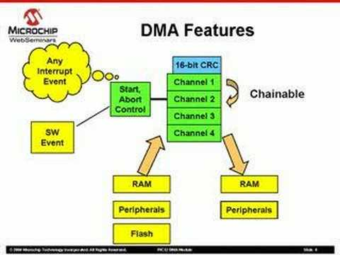 PIC32 DMA Module