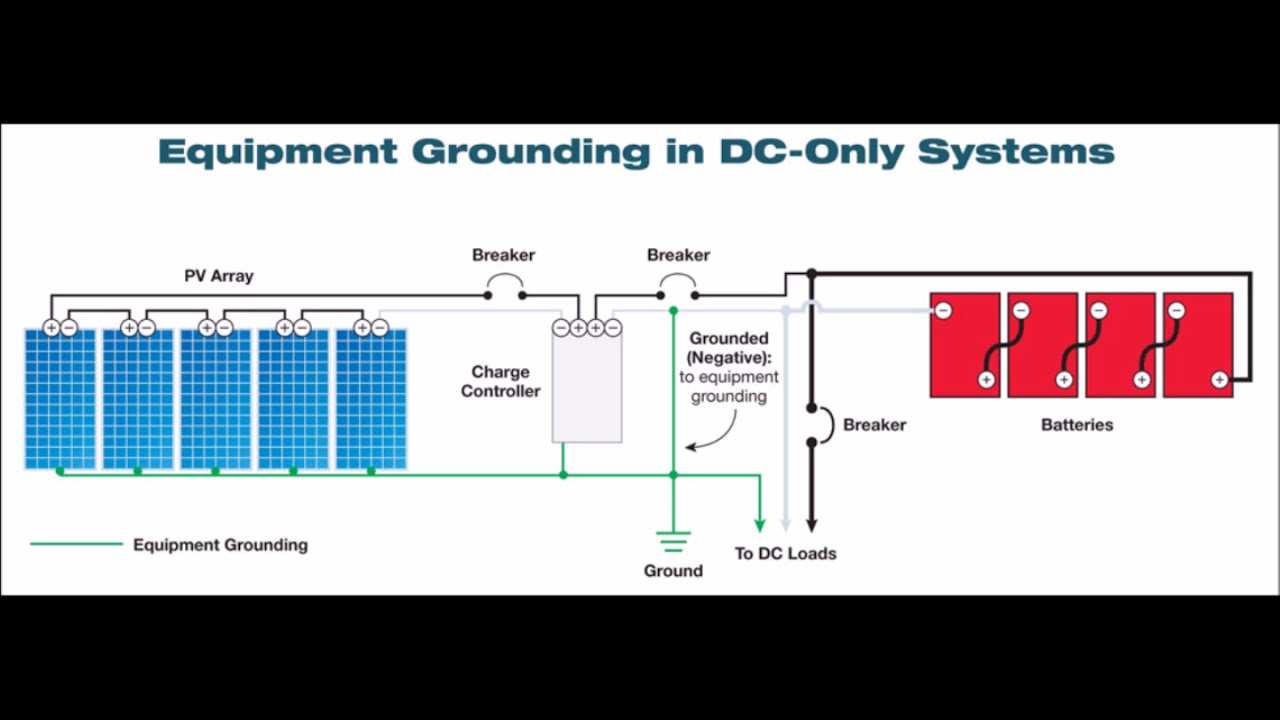 Solar Panel Grounding Wiring Diagram Schematics System To Earth Youtube Typical