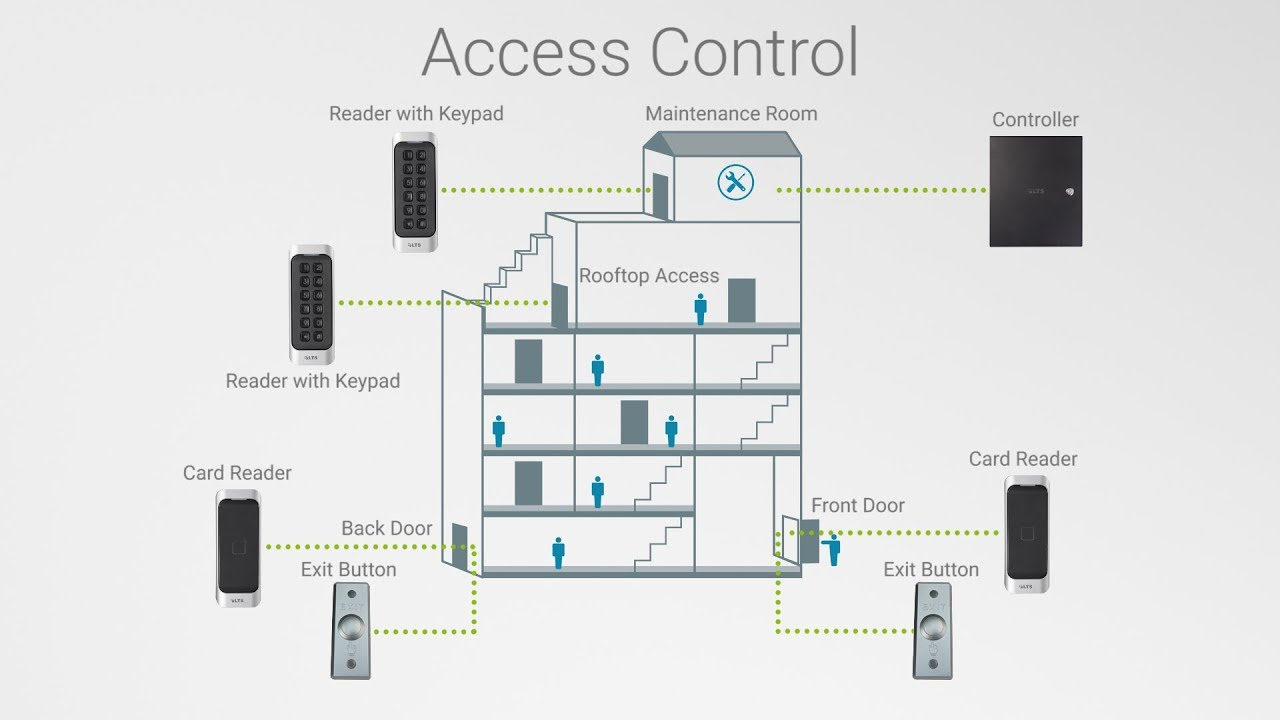 hight resolution of 1 2 4 door access control solutions with video integration