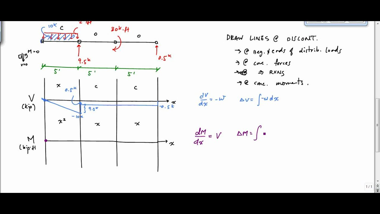 shear and moment diagram example 3 mechanics of materials youtube rh youtube com Draw the Shear and Moment Diagrams for the Beam Beam Shear and Moment Diagrams