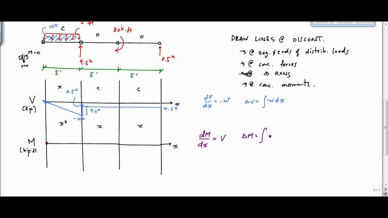 shear and moment diagram example 3 mechanics of materials [ 1280 x 720 Pixel ]