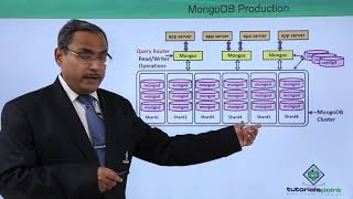 MongoDB Production