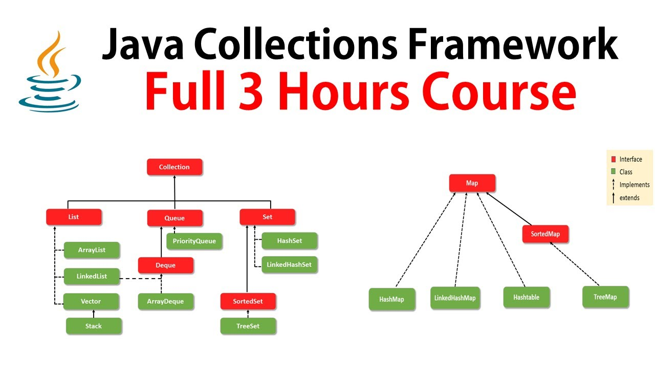 Java Collections Framework   Full Course [2021]✅