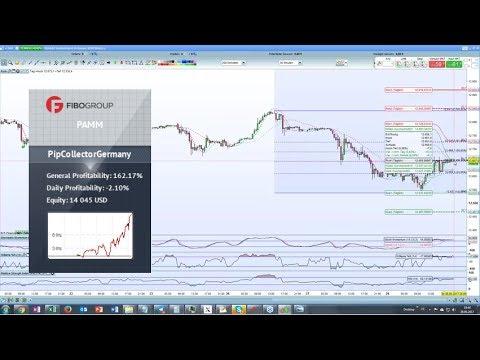 Top-Performance im FOREX- & DAX-Trading - So handelt Eric den deutschen Leitindex!