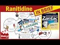 Ranitidine 150 mg ( Zantac ): Uses, Dosage, Side Effects, Contraindications and Some Advice!
