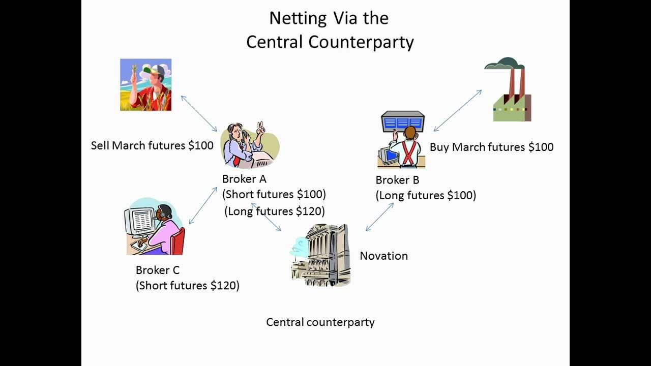 Netting Via The Central Counterparty Youtube