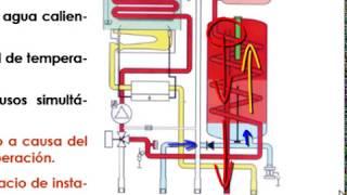 Introducción a los Componentes de una Caldera Mixta de Gas. Parte 3