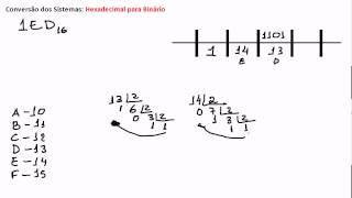 Conversão Hexadecimal para Binário 1/2 thumbnail