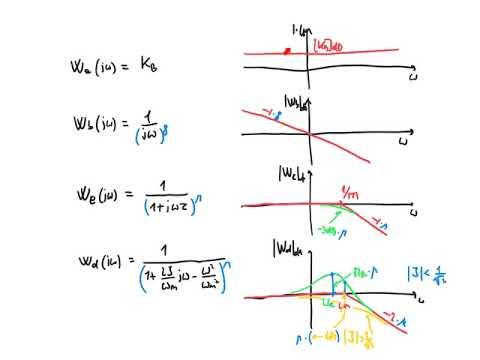 Fsd 2018 - Lezione 25 - Diagramma Di Bode Della Fase