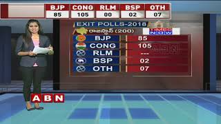 Telangana Exit Polls 2018 latest updates | Times Now Predict 66 Seats for TRS | ABN Telugu