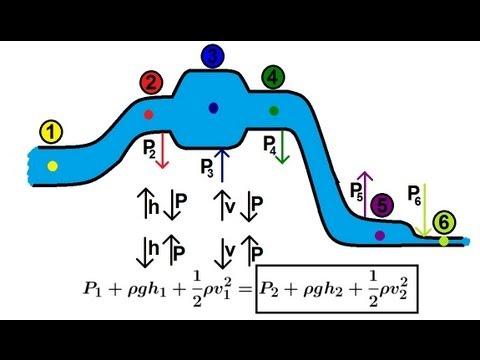 Physics Fluids Problems?