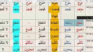 İst Üni #İLİTAM #Arapça 1 / 10.Ünite / MASTAR