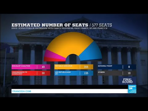 Thumbnail: France: Emmanuel Macron's party wins majority of seats in French Legislative elections