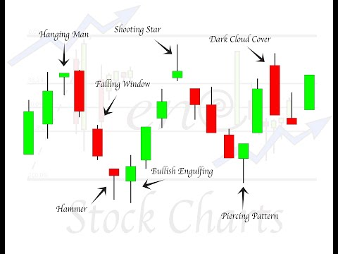 High Profit Candlestick Patterns: Advanced Candlestick Patterns