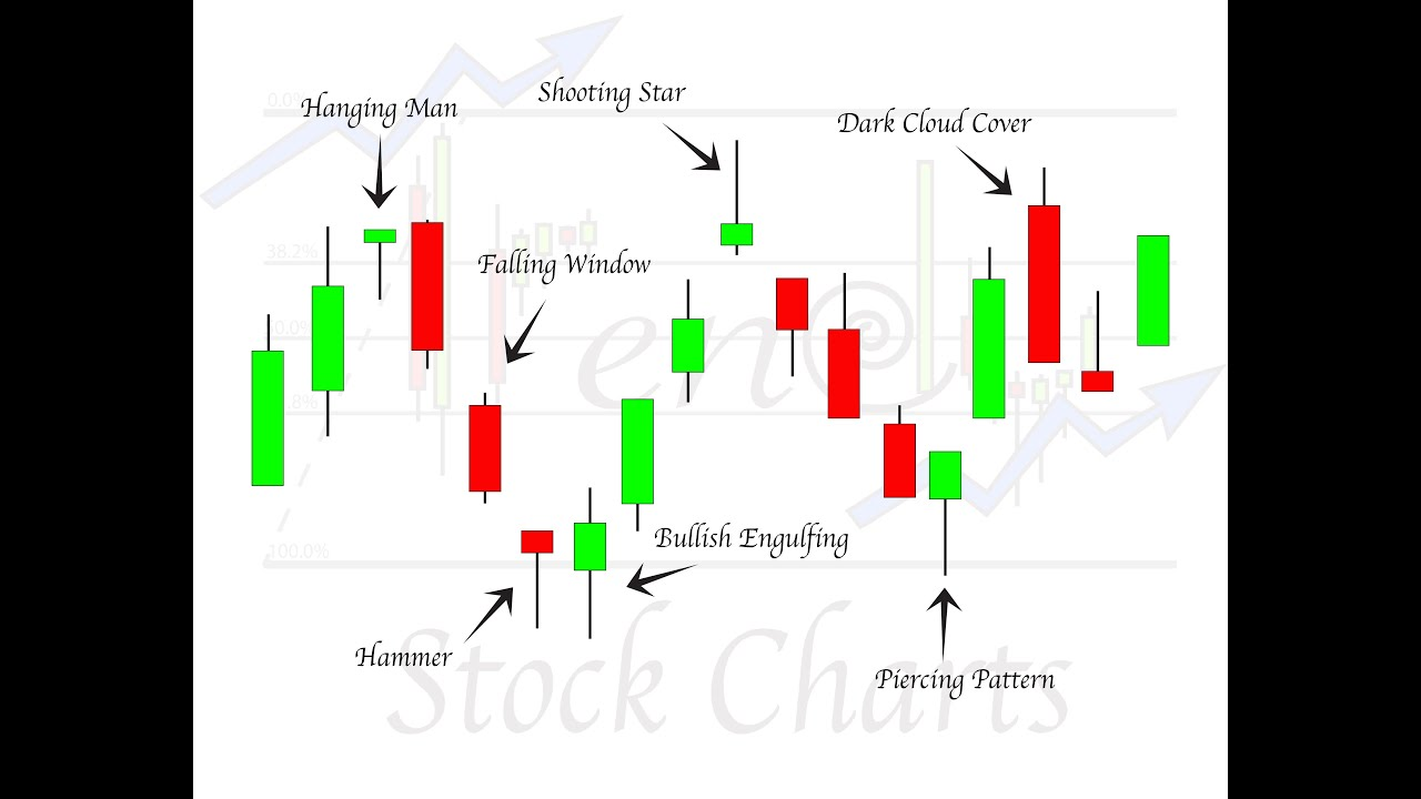 Japanese candlestick patterns forex