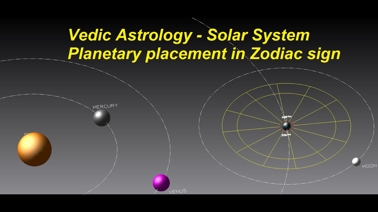 solar system zodiac signs - photo #2