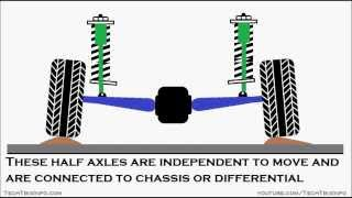 Animation | How a swing half axle suspension works.