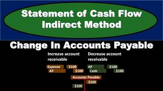 Statement of Cash Flows-Indirect Method-Change In Accounts Payable