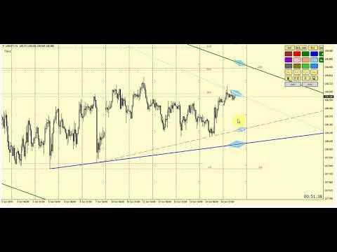 Прогноз EURUSD + Обзор | сигналы | аналитика рынка форекс на 17-21 июня 2019