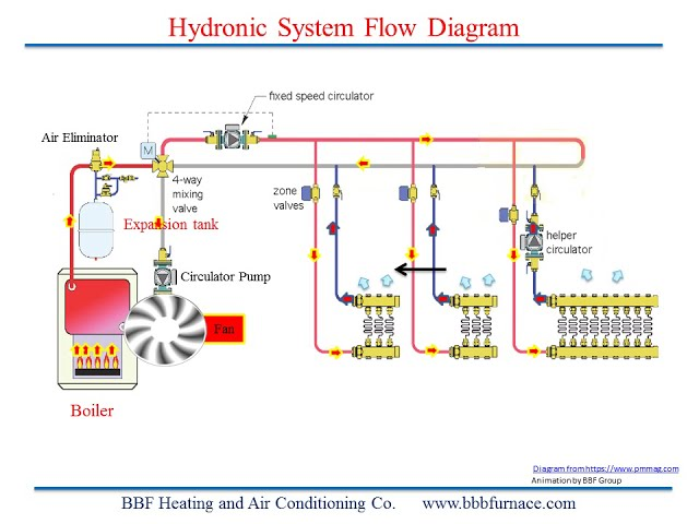 Hydronic System Flow Diagram 1
