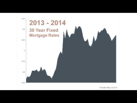 Palm Springs, CA Real Estate - What can you expect in regards to interest rates in Palm Springs?