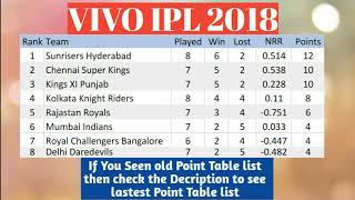 VIVO IPL 2018 POINT TABLE LIST AS ON 30TH APRIL 2018
