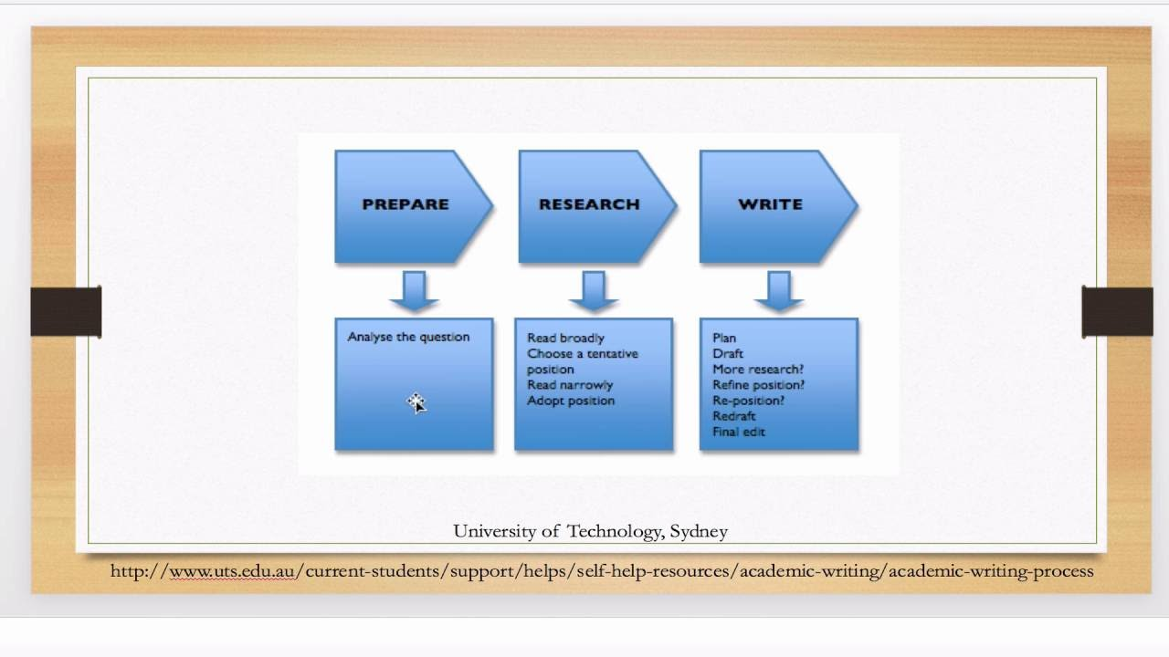 Writing a Scientific Literature Review / Academic Writing