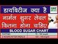 नार्मल शुगर लेवल कितना होना चाहिए, डायबिटीज क्या है, Normal Blood Sugar Levels