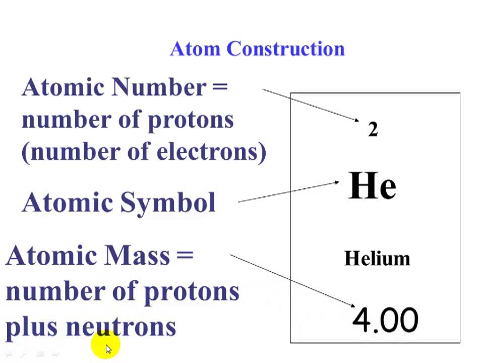 Atomic structure and periodic table math youtube atomic structure and periodic table math urtaz Choice Image